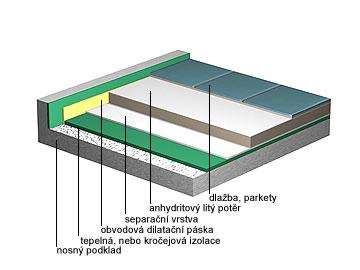Anhydritový litý potěr - plovoucí