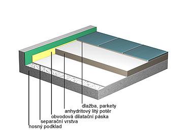 Anhydritový litý potěr na separační vrstvě