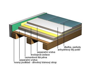Cementová litá pěna + litý potěr - plovoucí na dřevěné konstrukci