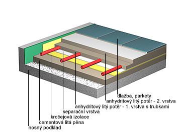 Cementová litá pěna + litý potěr - vytápěný